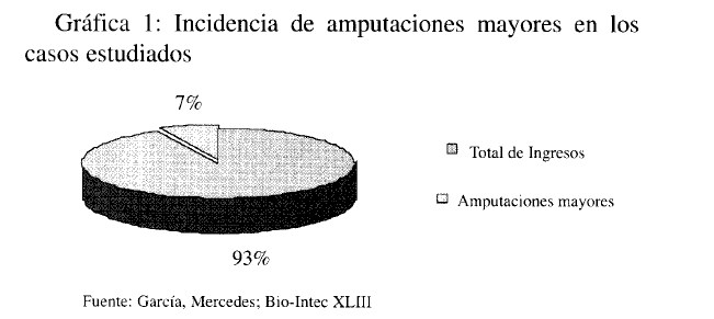 incidencia de amputaciones de miembros inferiores y diabetes